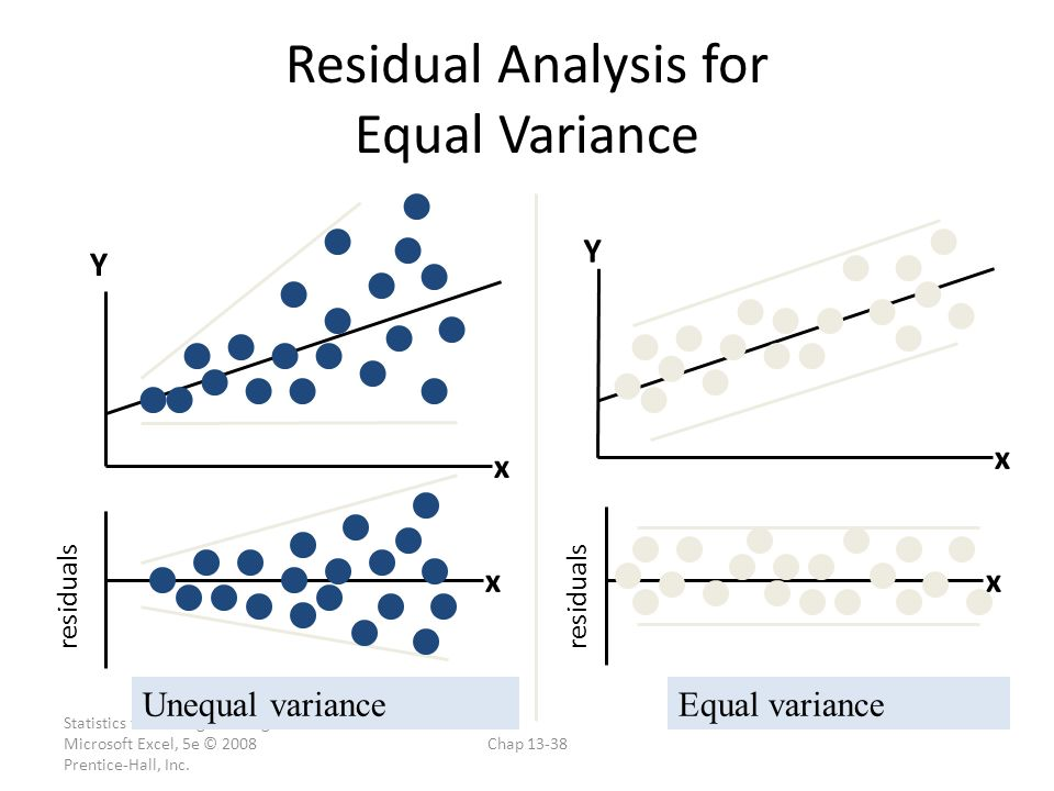 Residual Analysis for Equal Variance