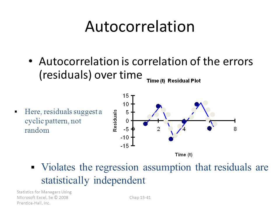 Autocorrelation Autocorrelation is correlation of the errors (residuals) over time. Here, residuals suggest a cyclic pattern, not random.