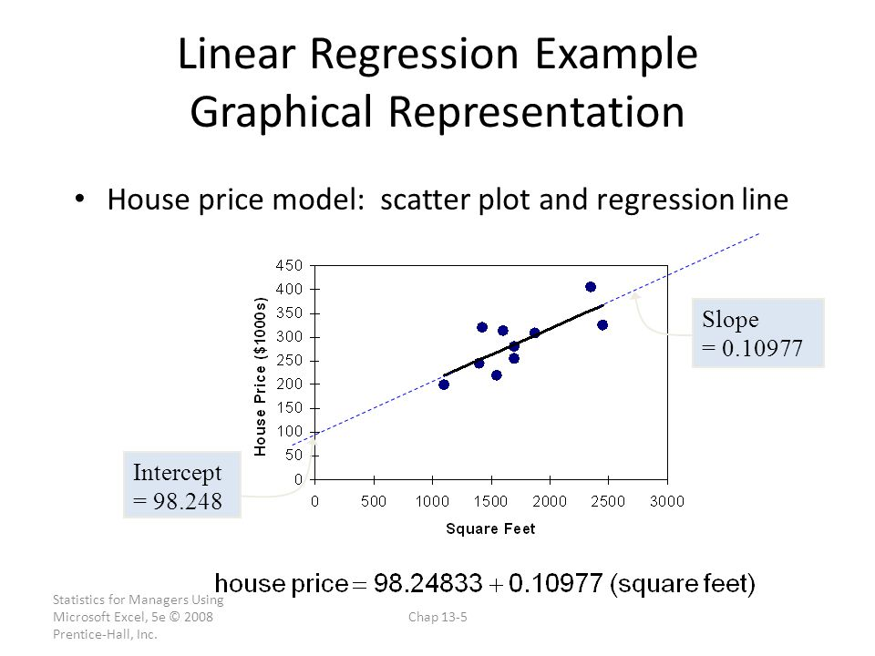 Linear Regression Example Graphical Representation