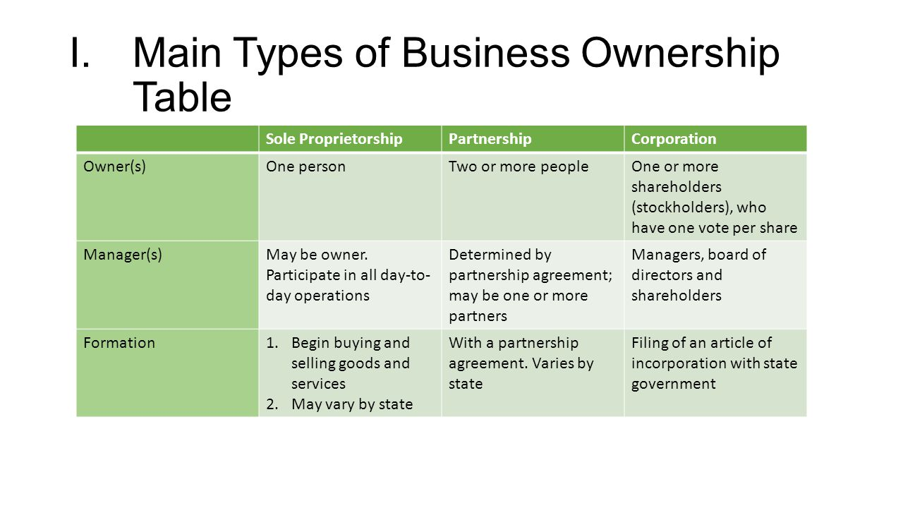 forms of ownership Sole proprietorships have different implications than llcs and s corporations consider all business structure types before choosing the best.