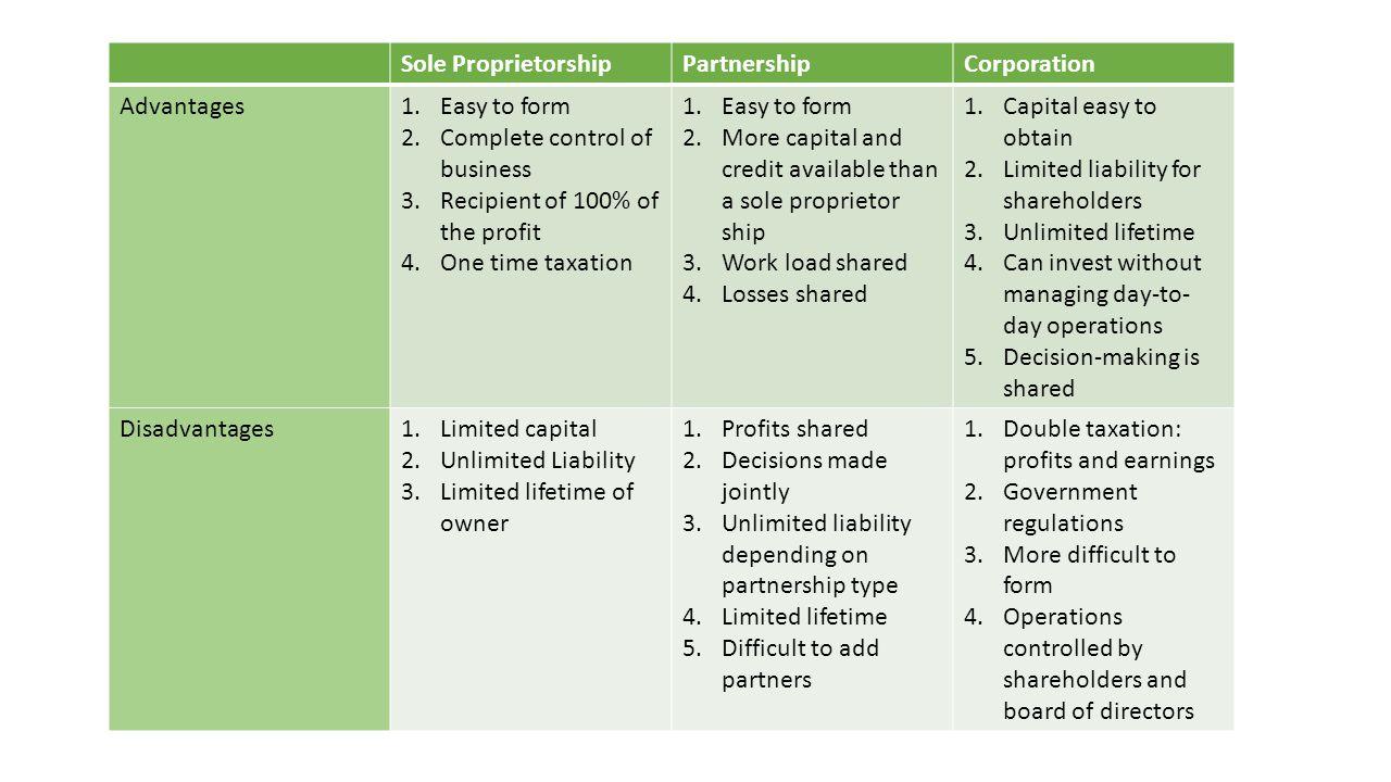 sole proprietorship partnership and corporation business A sole proprietorship is an unincorporated business that is the llc as a corporation if you are a sole proprietor use sole proprietorship.