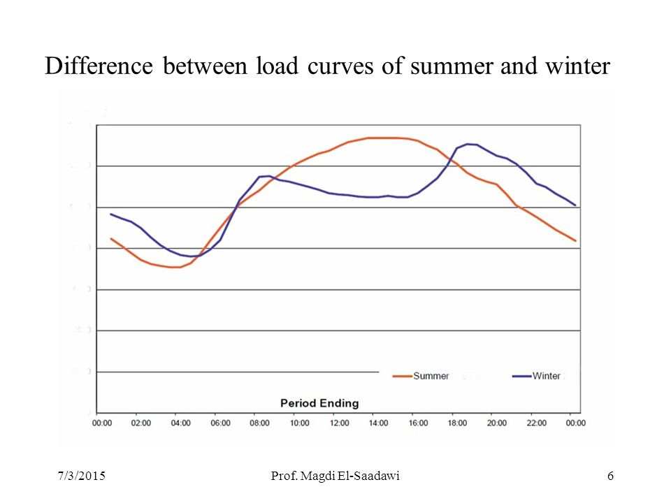 differences between summer and winter So what's the difference between summer-grade fuel and winter-grade fuel summer-grade fuel is more expensive for two reasons -- because of the ingredients it contains and because refineries have to briefly shut down before they begin processing it.