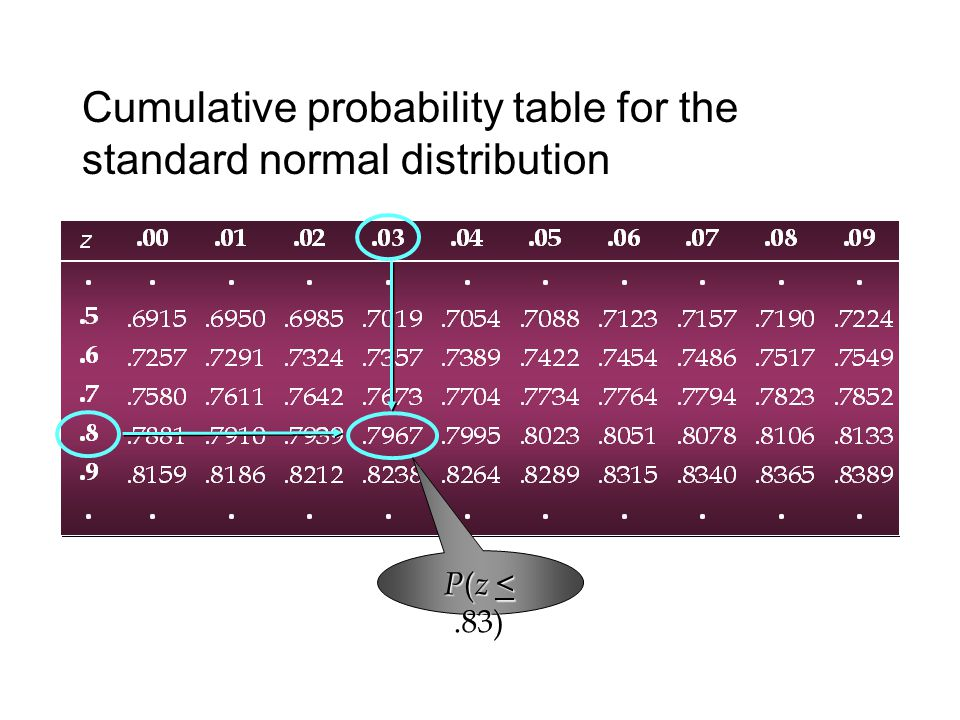 Standard normal cumulative proportions bing images for Q table probability