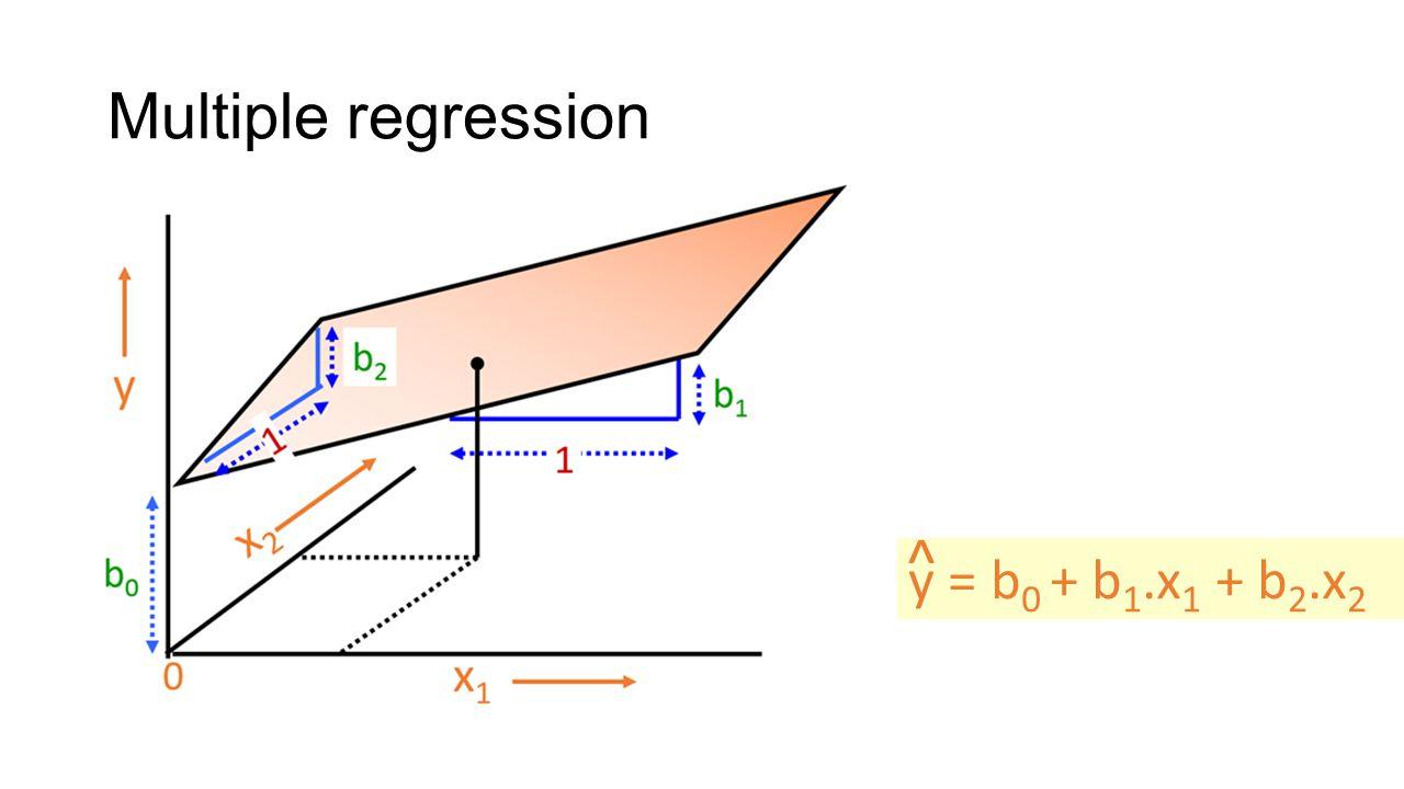 Multiple regression ^ y = b0 + b1.x1 + b2.x2
