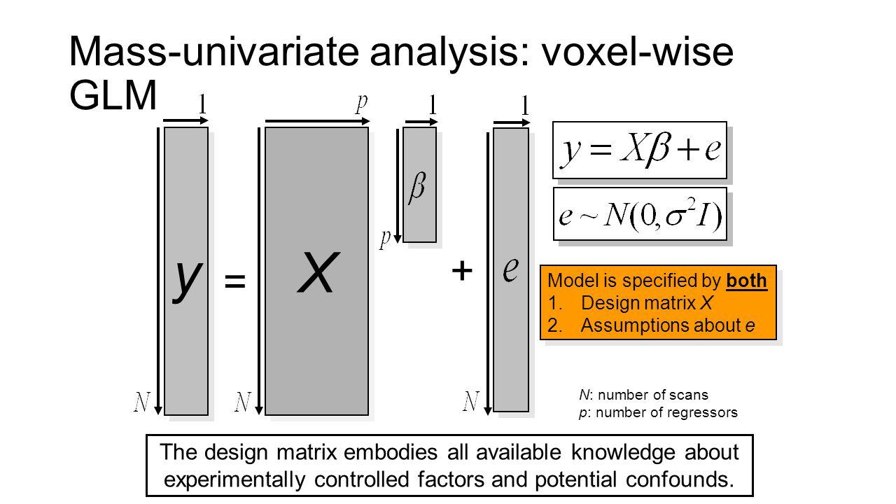 X y Mass-univariate analysis: voxel-wise GLM + =
