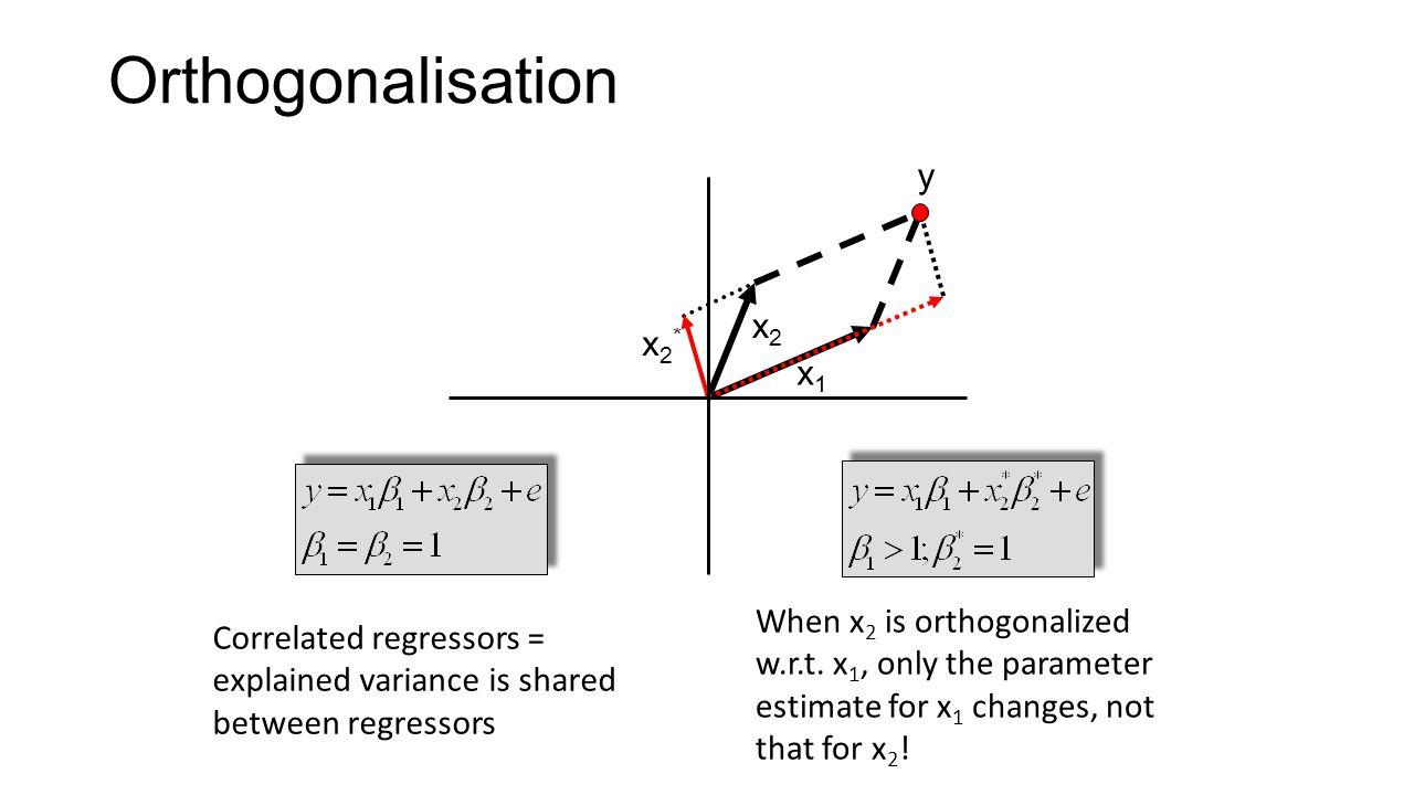 Orthogonalisation y x2 x2* x1