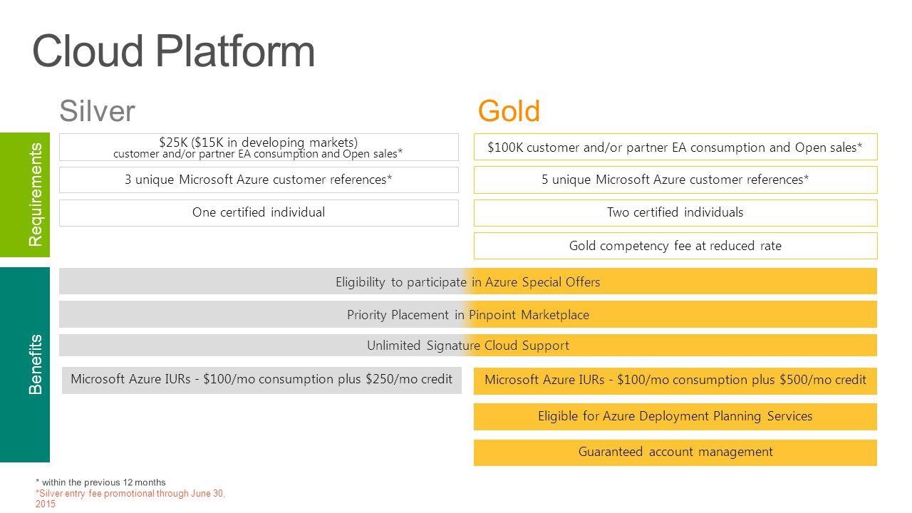 Enabling rewarding your cloud transformation ppt download cloud platform silver gold requirements benefits xflitez Images
