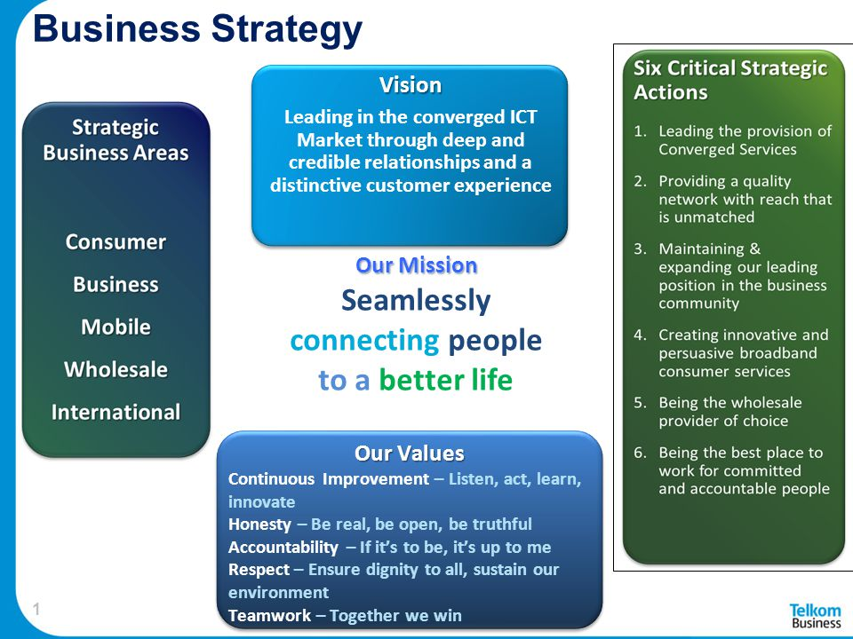 Business Strategy Seamlessly connecting people to a better life Vision