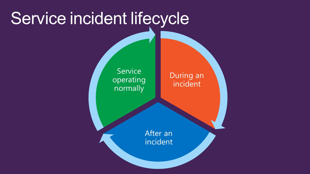 service incident case Learn how itil based help desk software can help small businesses to streamline their it service support  based service desk with incident,  case, when the.