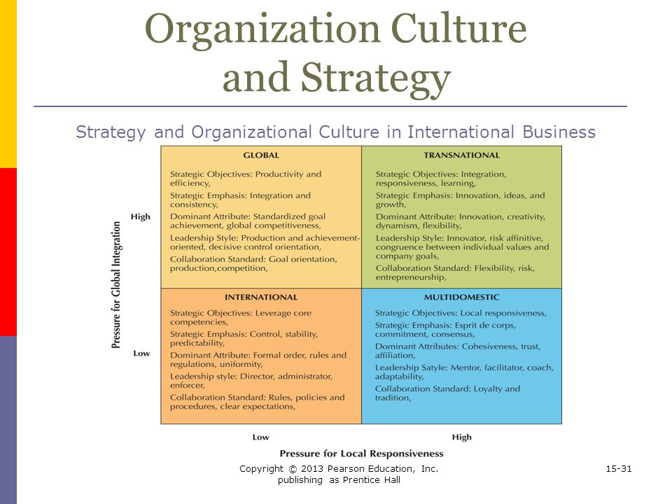 9 Types of Organizational Culture: Which One Are You?