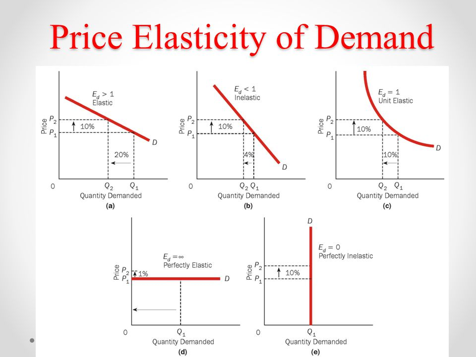 price elasticity of supply inelastic