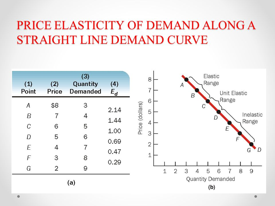 ELASTICITY OF DEMAND & SUPPLY - ppt download
