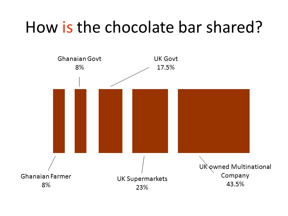 How is the chocolate bar shared