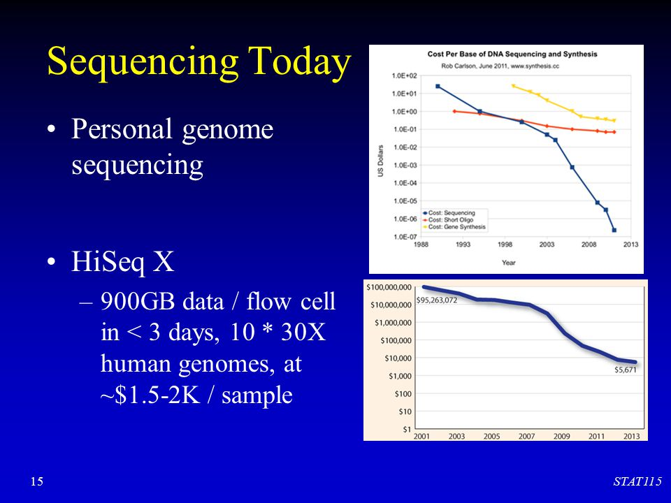 Sequencing Today Personal genome sequencing HiSeq X