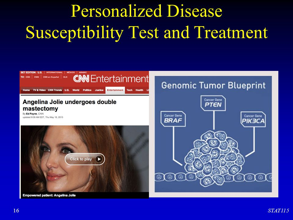 Personalized Disease Susceptibility Test and Treatment