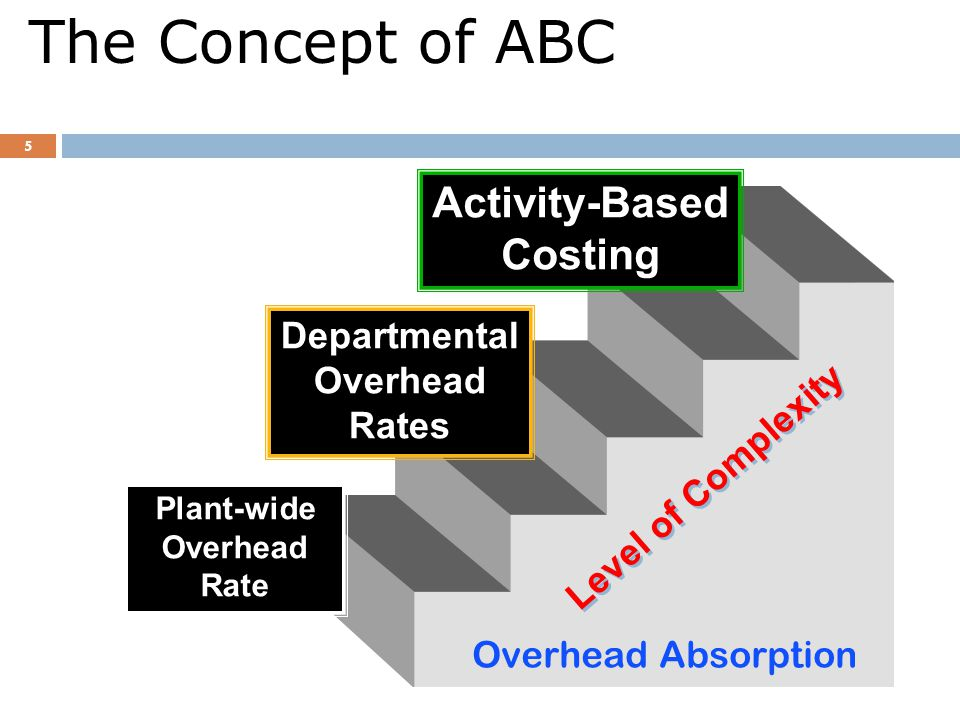 the concept and applications of activity based costing Target costing the concept of target costing has firstly been used by the well- known performance evaluation due to these applications activity based costing.