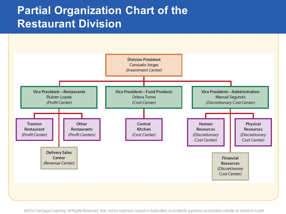 Restaurant Kitchen Organizational Chart 23 flexible budgets and performance analysis principles of