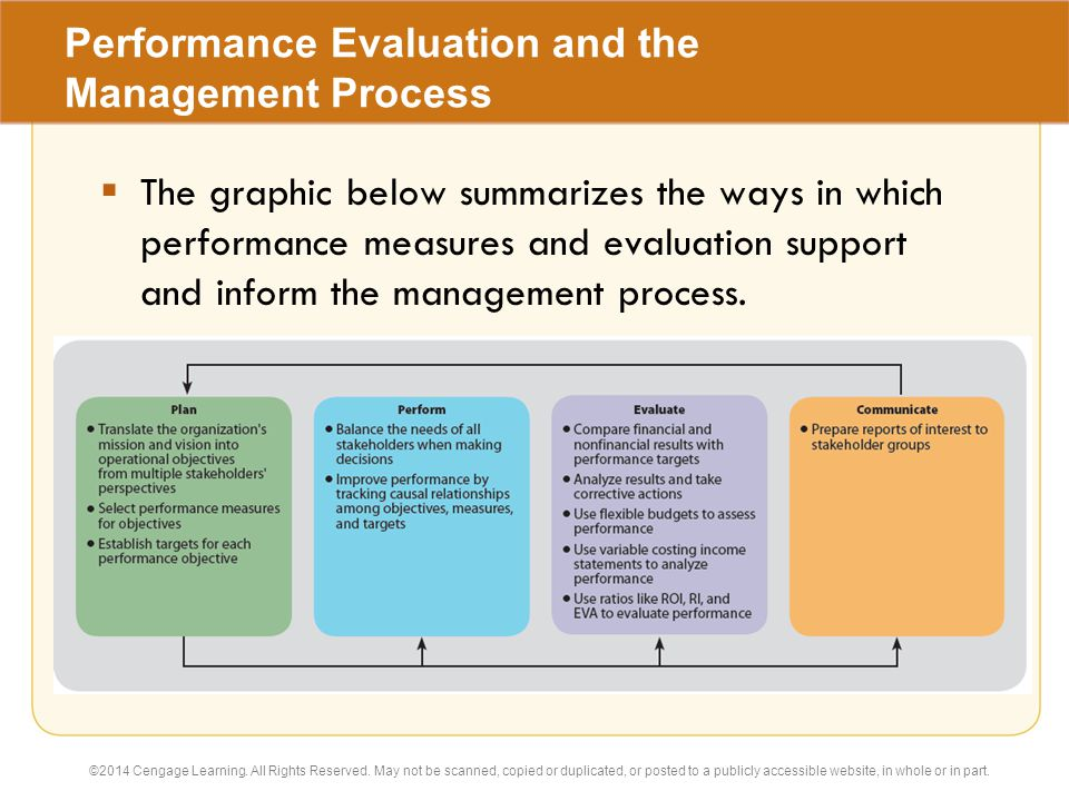 the evaluation and control process