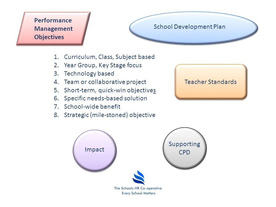 Collaborative Classroom Curriculum Reviews ~ Performance management ppt video online download