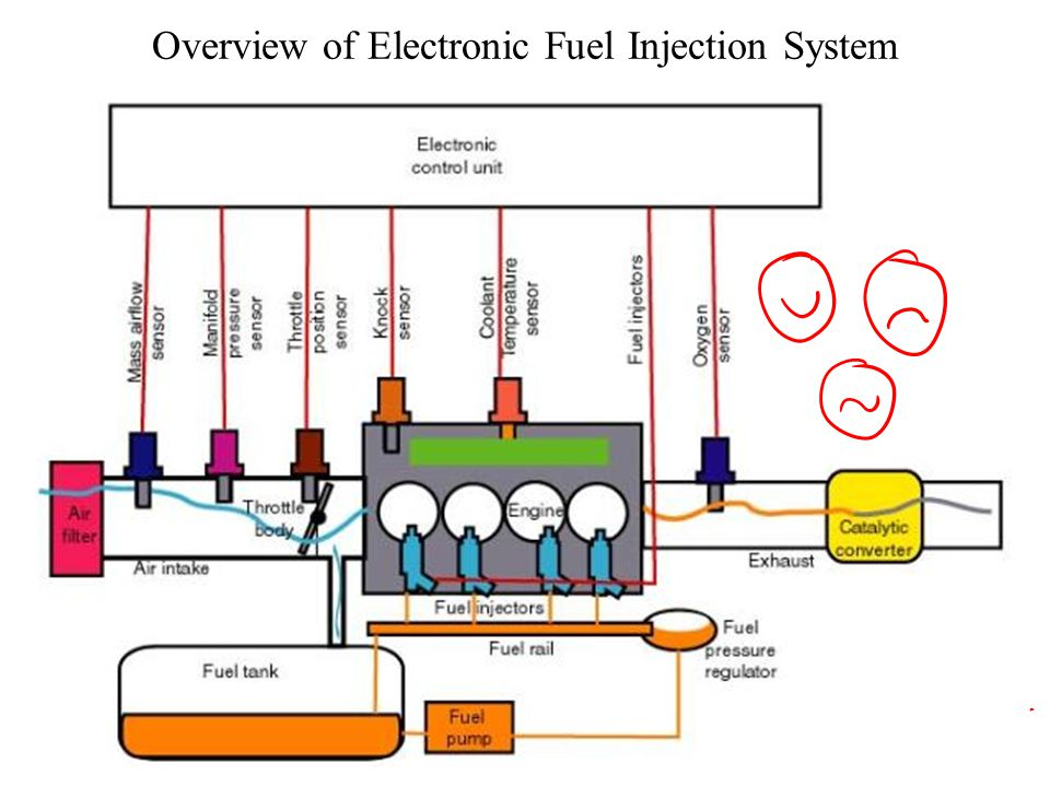 Overview+of+Electronic+Fuel+Injection+System electronic fuel injection system industry in term paper academic