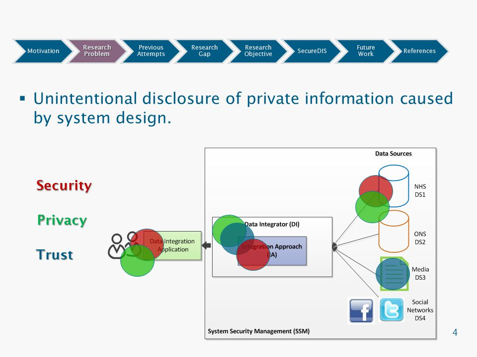 Data Integration System : Securedis a framework for secure data integration systems