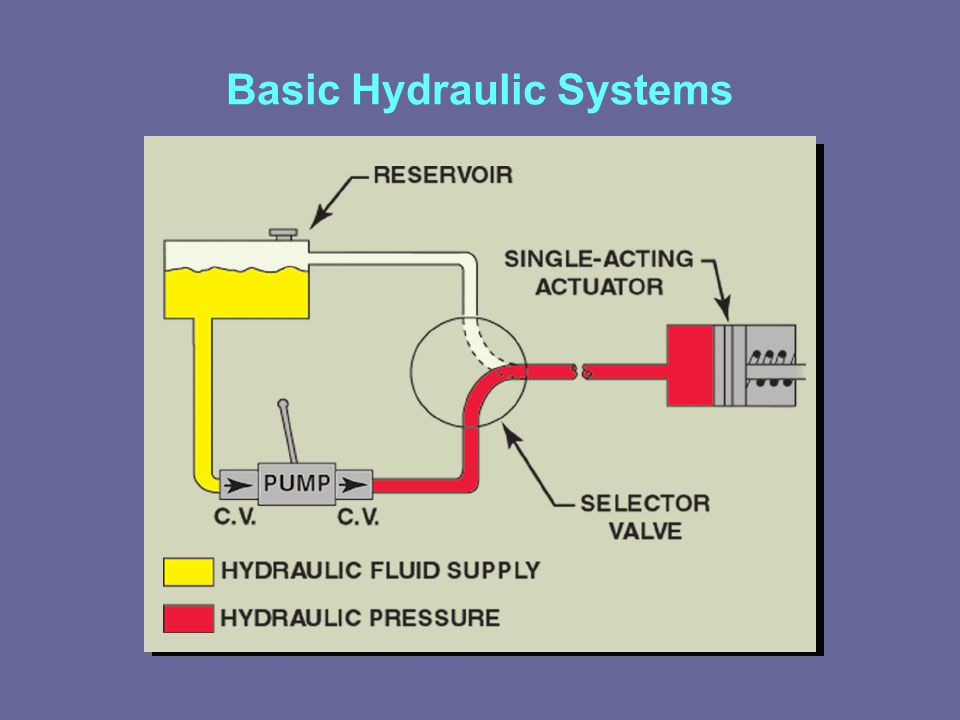 Lesson 11 Aircraft Hydraulic Systems Ppt Video Online