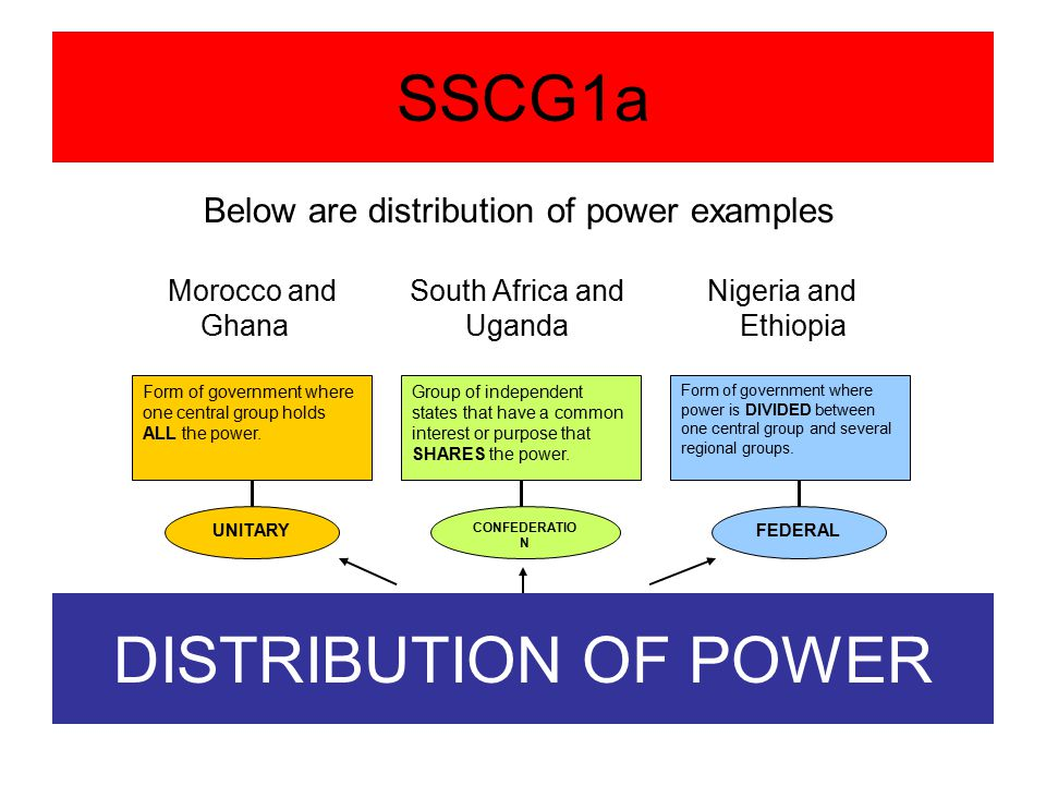 SS7CG1a Describe the ways government systems distribute power ...
