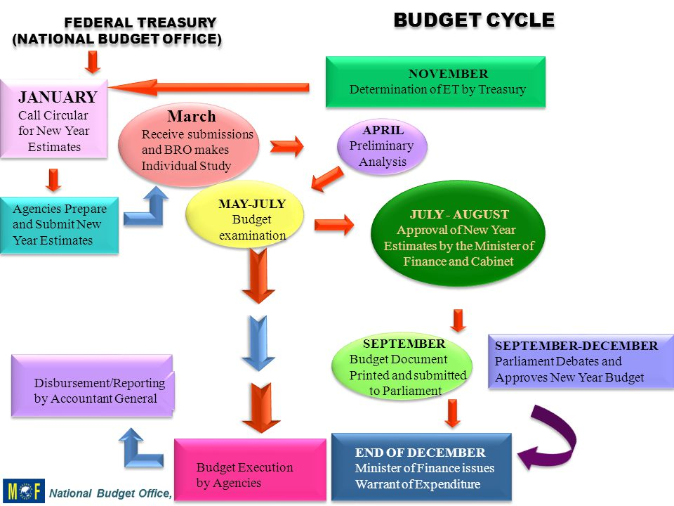 analysis of the national budget for