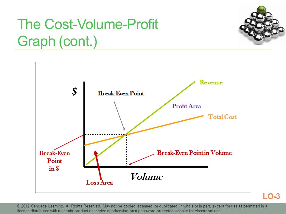 how to draw cost volume profit graph