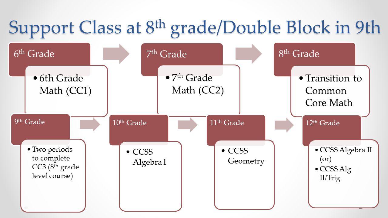FUSD Common Core Mathematics Pathways - ppt download