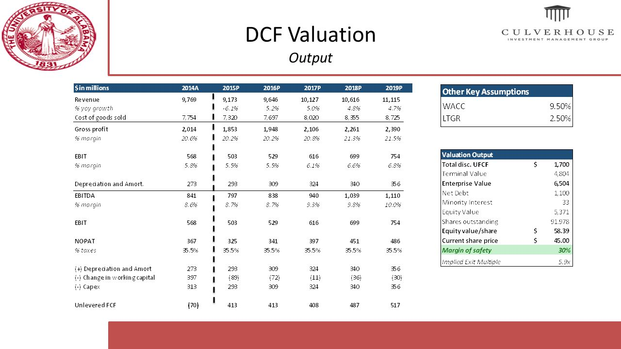 dcf valuation Whether you're selling, acquiring, investing in, spinning off, or advising a business, there's one number that transcends all others in importance: the company.