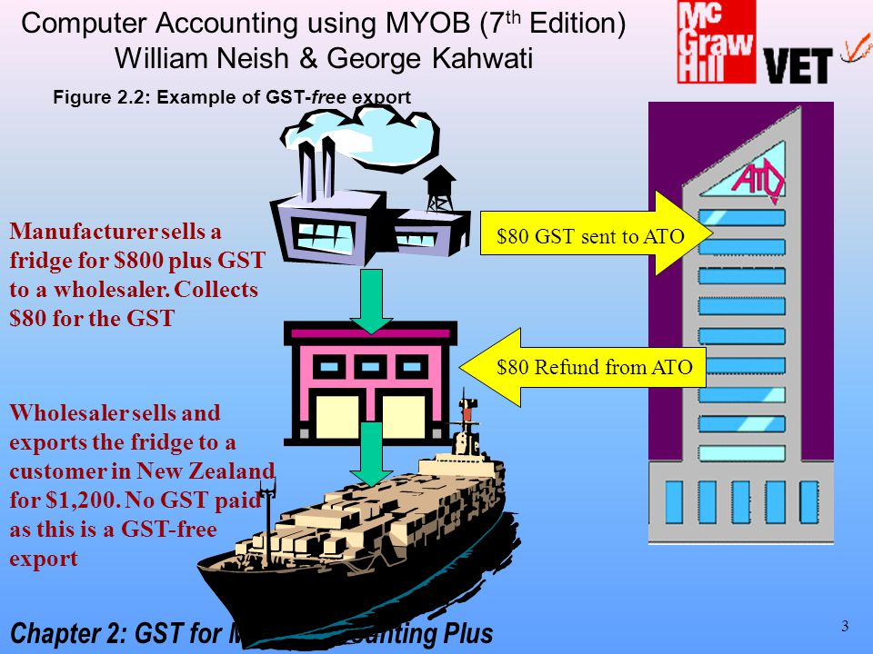 how to pay gst in myob
