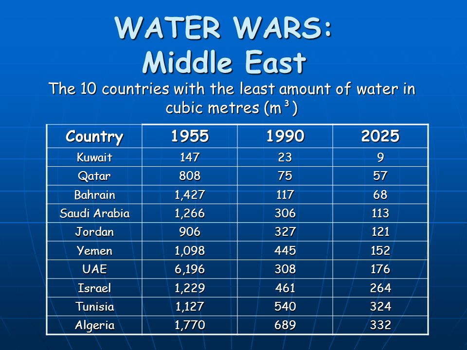 WATER WARS: Middle East