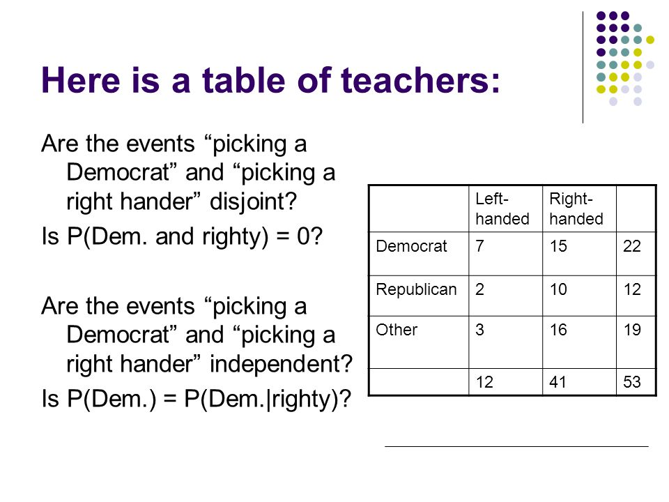 Here is a table of teachers: