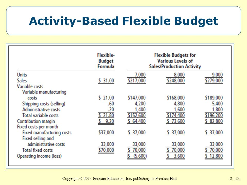 Cost behavior and cost driver activities for flexible budgeting