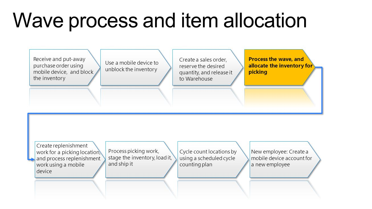 Wave process and item allocation