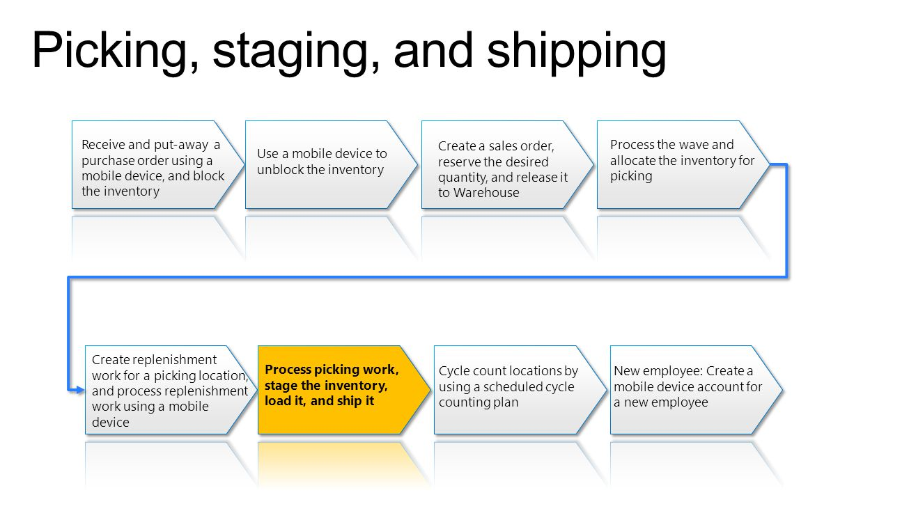 Picking, staging, and shipping