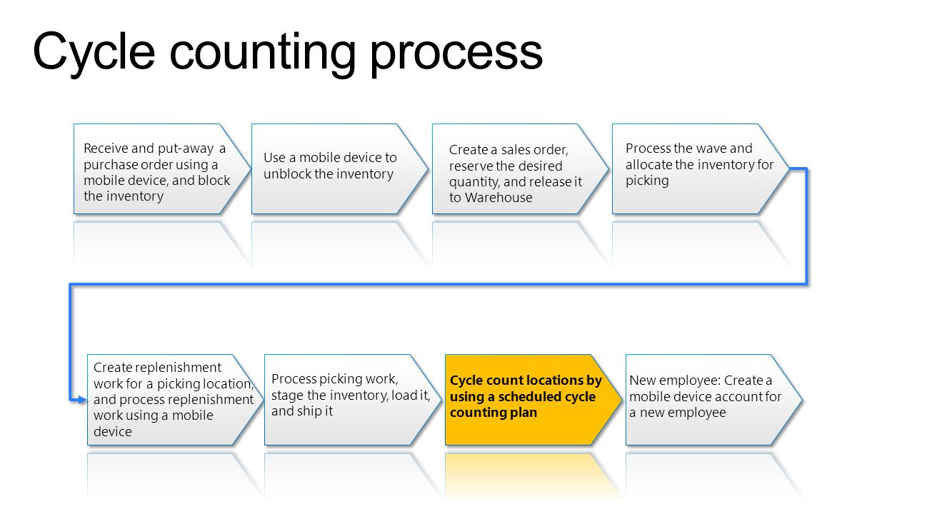 Cycle counting process