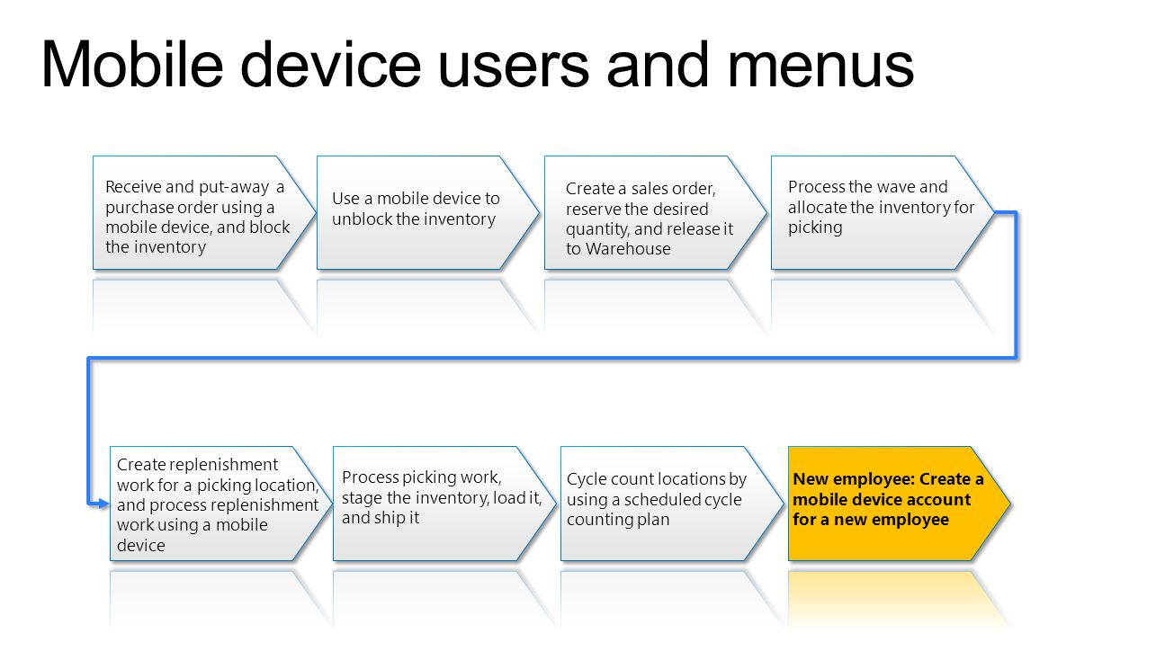 Mobile device users and menus