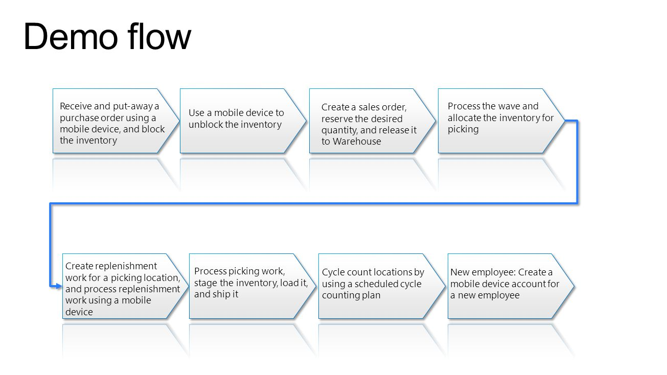 Demo flow Receive and put-away a purchase order using a mobile device, and block the inventory. Create a sales order,