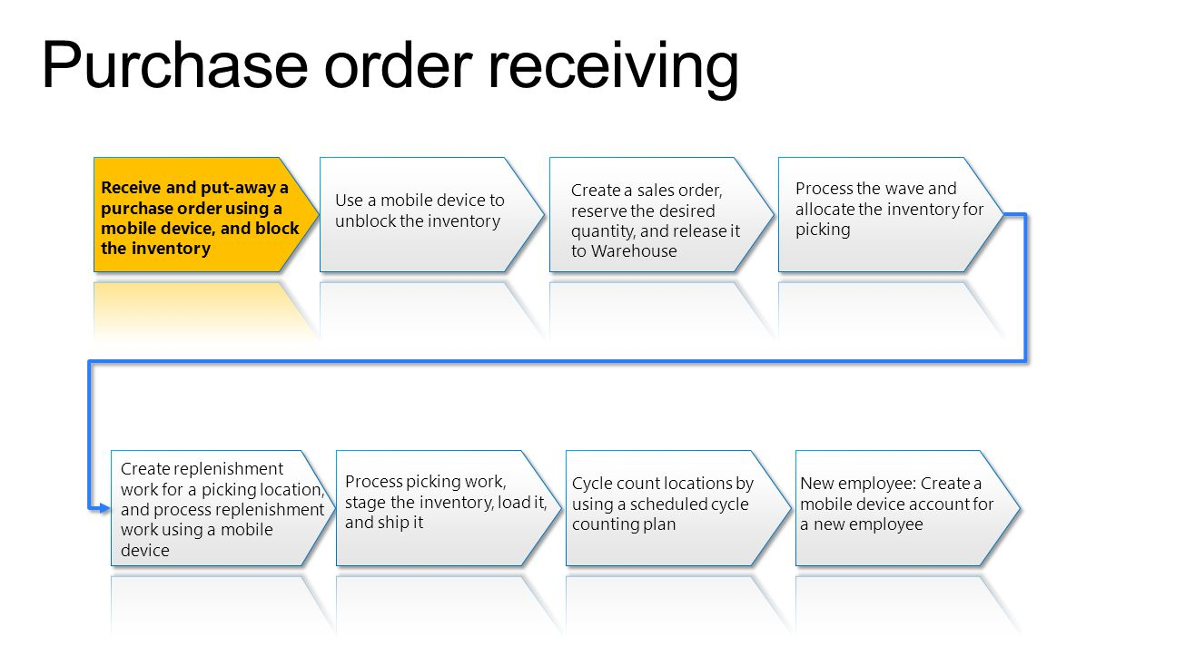 Purchase order receiving