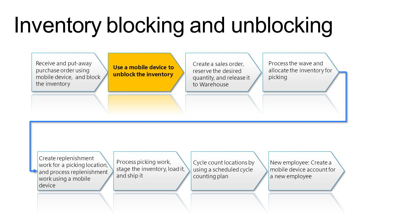 Inventory blocking and unblocking