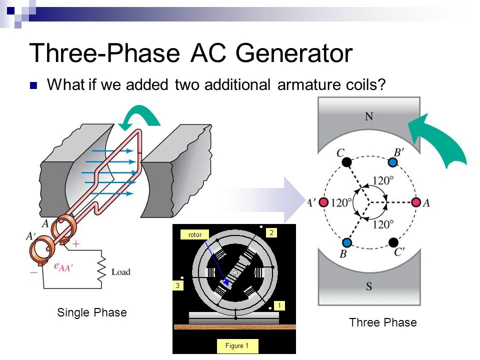 ac dc three phase generators Small ac voltage in the main stator • the regulator rectifies this voltage and  applies dc to the exciter stator • a three-phase ac voltage appears at the exciter.