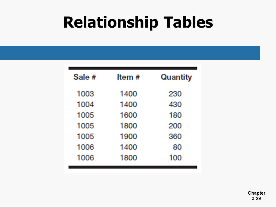 Relationship Tables