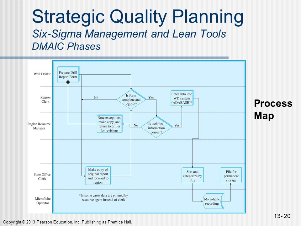 Strategic Quality Planning Six Sigma Management And Lean Tools Dmaic Phases on Rumba Steps