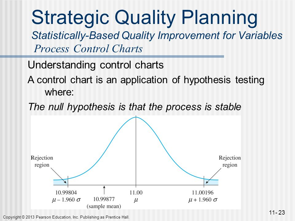 Hypothesis testing in finance: Concept and examples