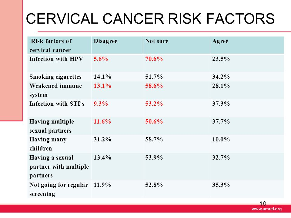 the risk factors of cervical cancer In addition to infection with the hpv virus, factors that increase the risk for cervical cancer include: having first sexual intercourse at an early age having many sexual partners.