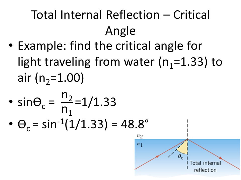 Critical Angle For Glass Air Interface