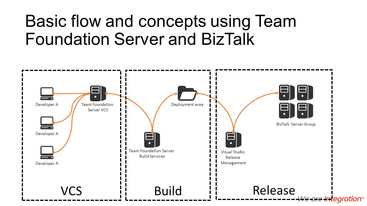 Basic flow and concepts using Team Foundation Server and BizTalk