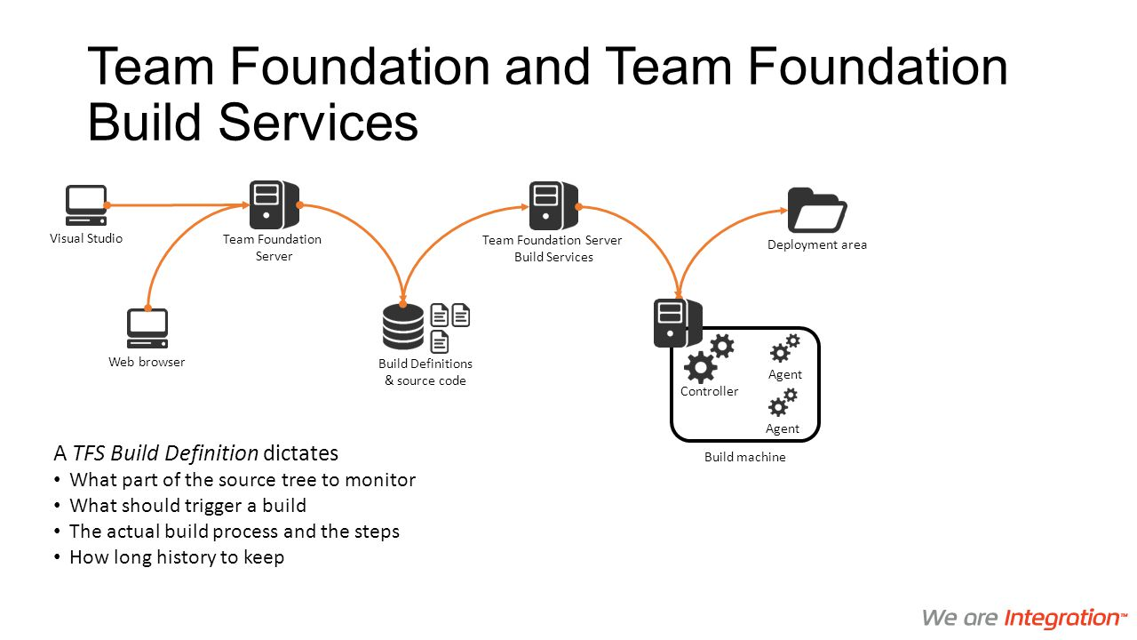 Team Foundation and Team Foundation Build Services